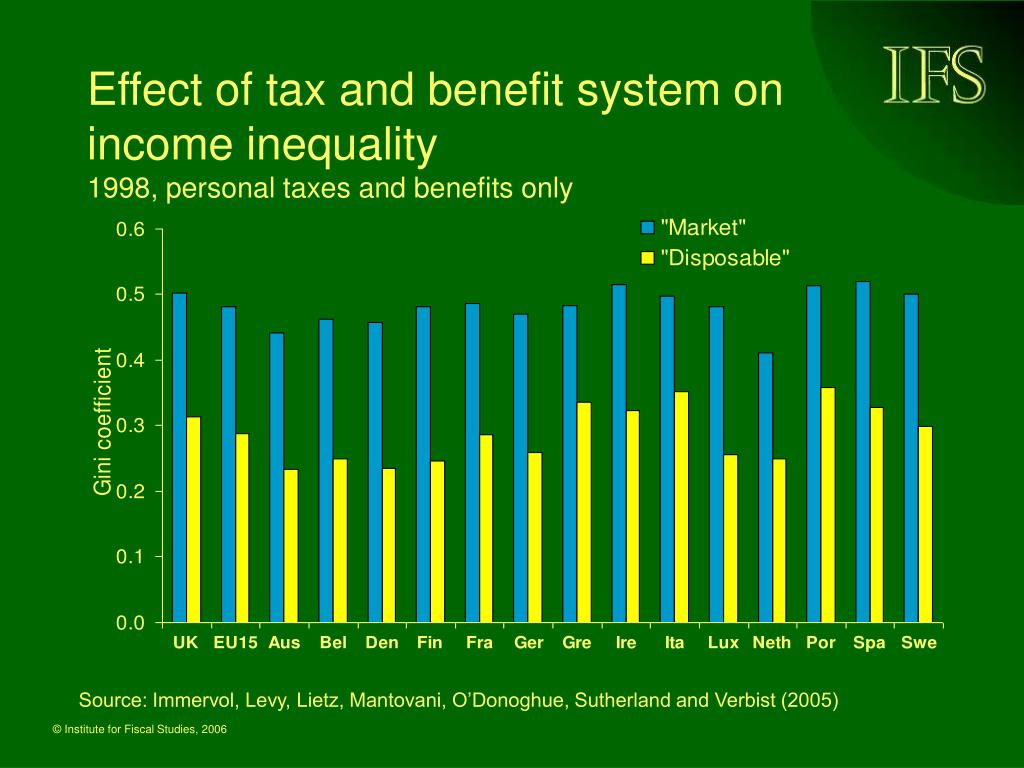 Effect of tax and benefit system on income inequality