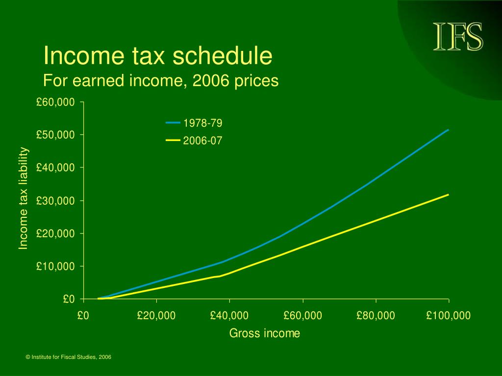 Income tax schedule