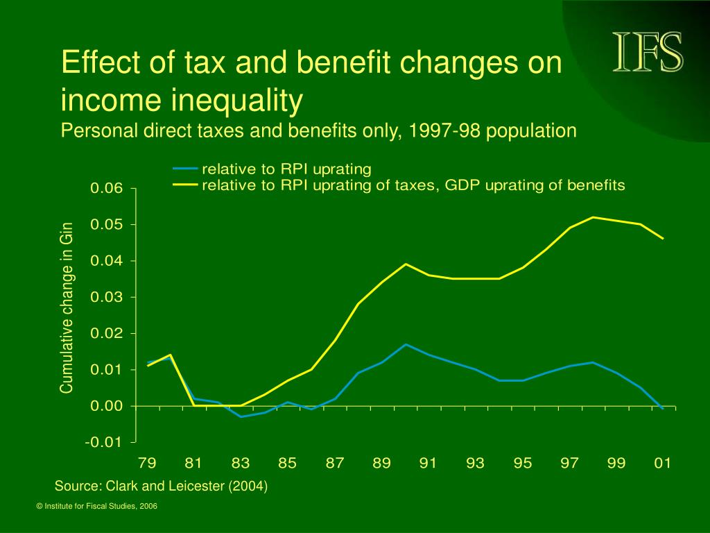 Effect of tax and benefit changes on income inequality