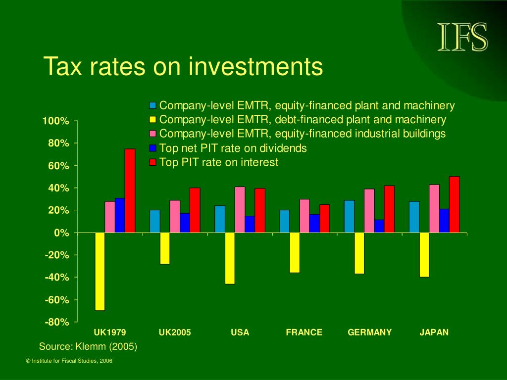 Tax rates on investments
