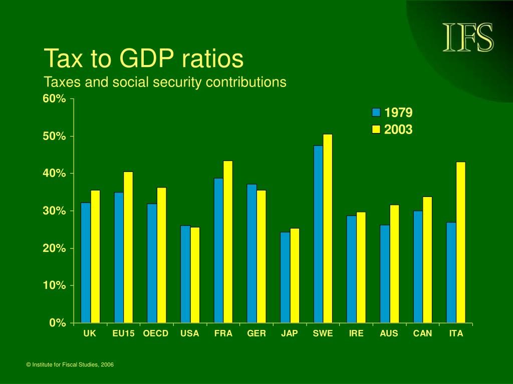 Tax to GDP ratios