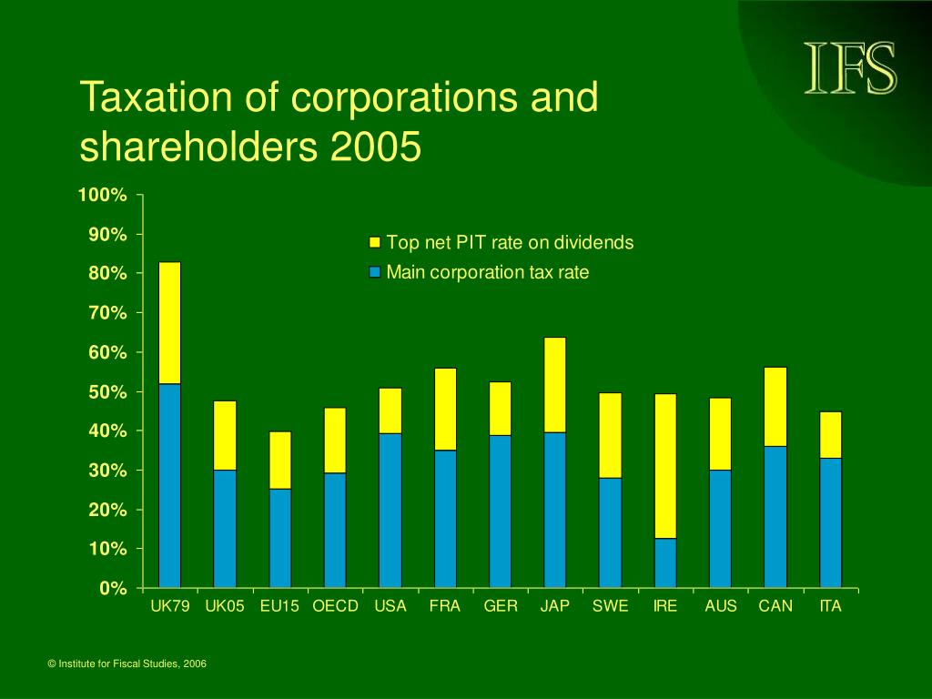 Taxation of corporations and shareholders 2005