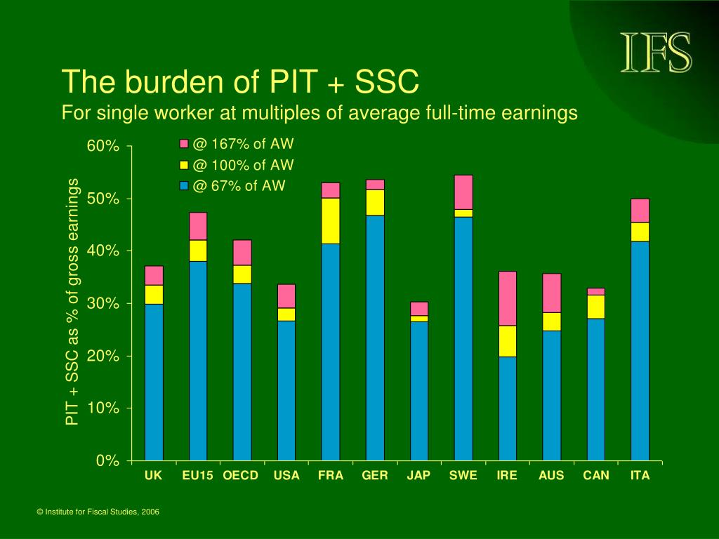 The burden of PIT + SSC