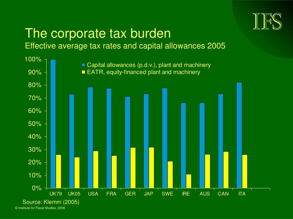 The corporate tax burden