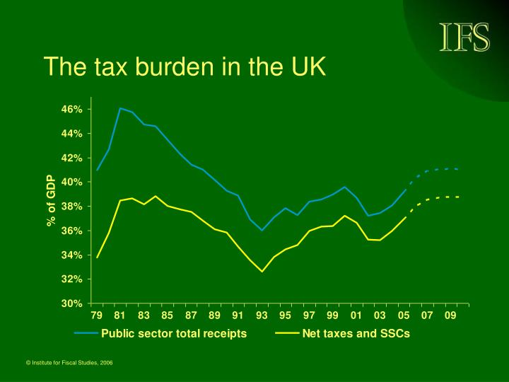 The tax burden in the uk