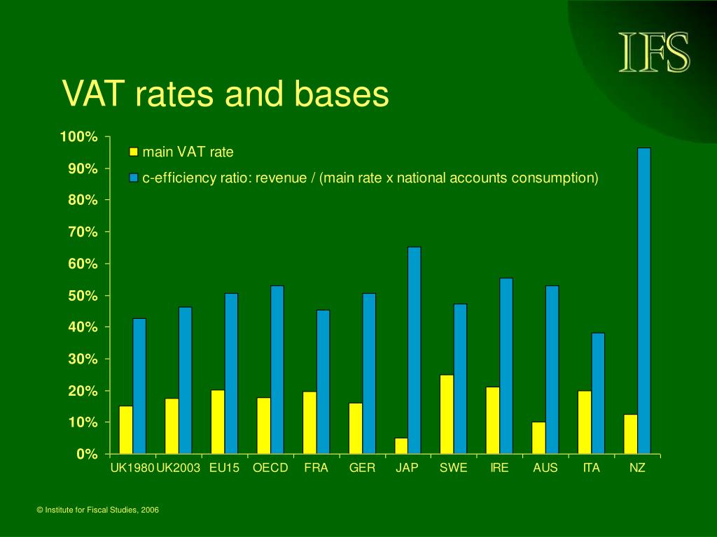 VAT rates and bases