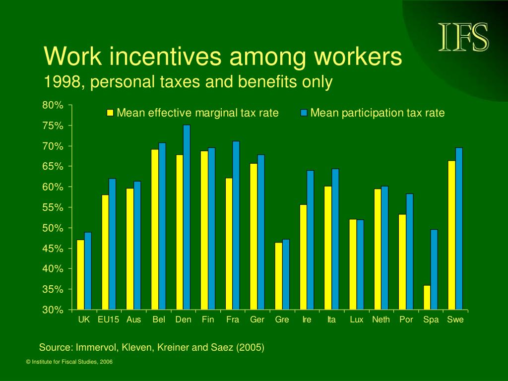 Work incentives among workers