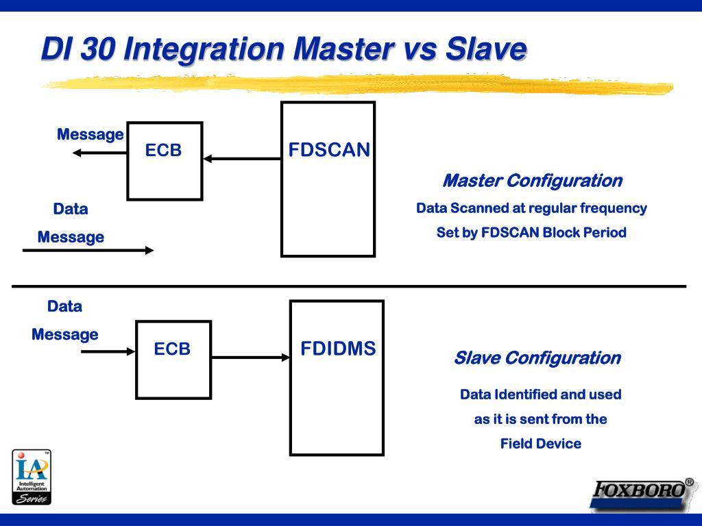 DI 30 Integration Master vs Slave