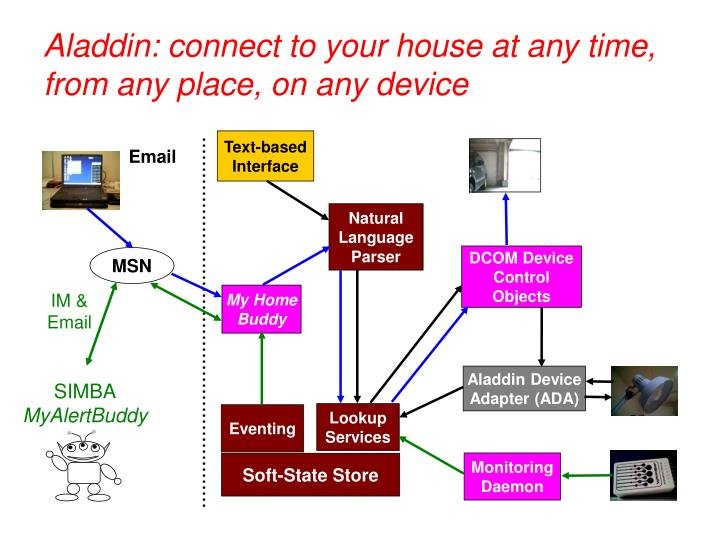 Aladdin connect to your house at any time from any place on any device