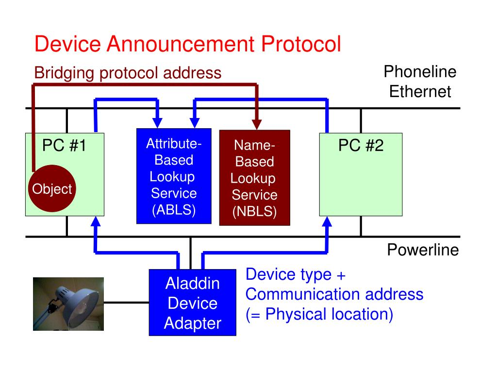 Bridging protocol address