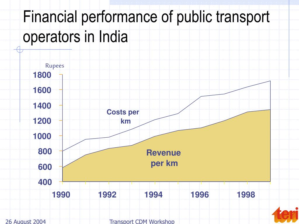 Financial performance of public transport operators in India