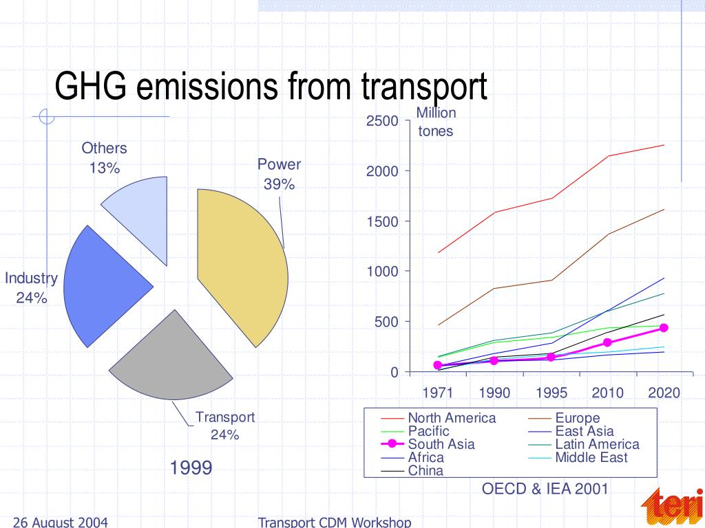 GHG emissions from transport