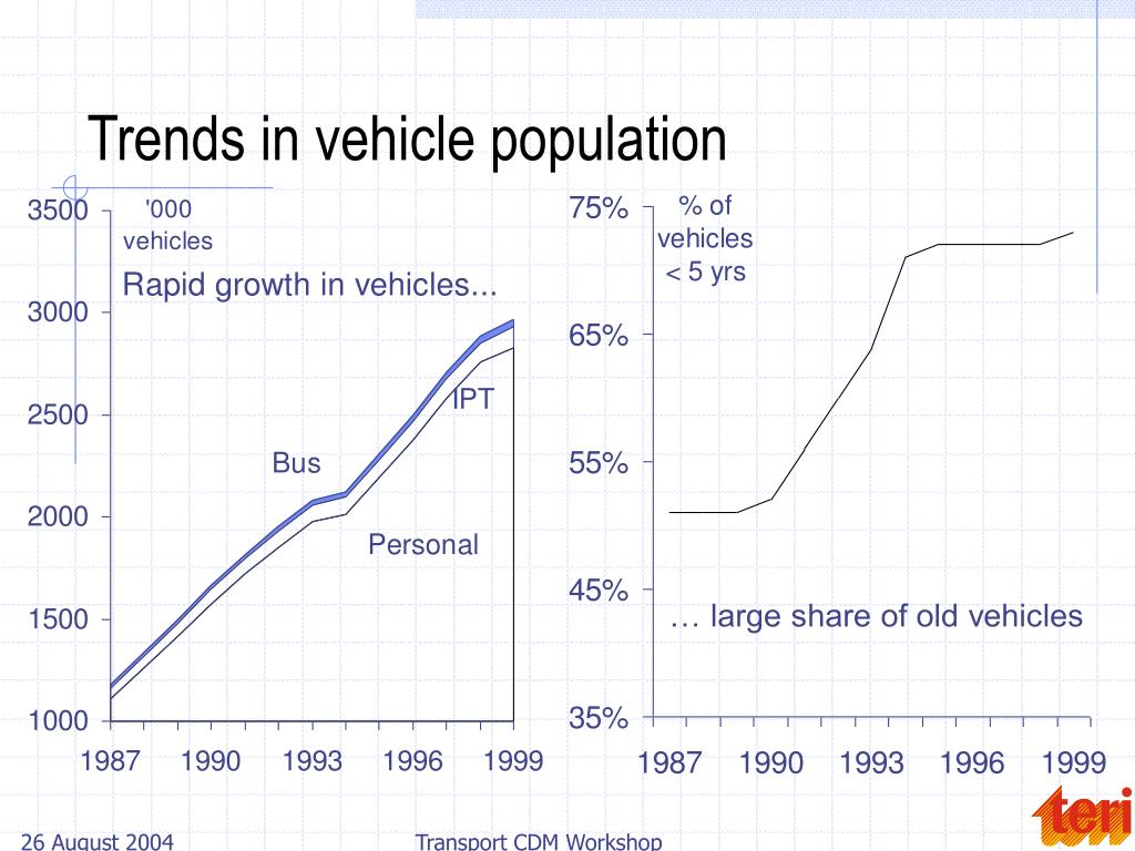 Trends in vehicle population