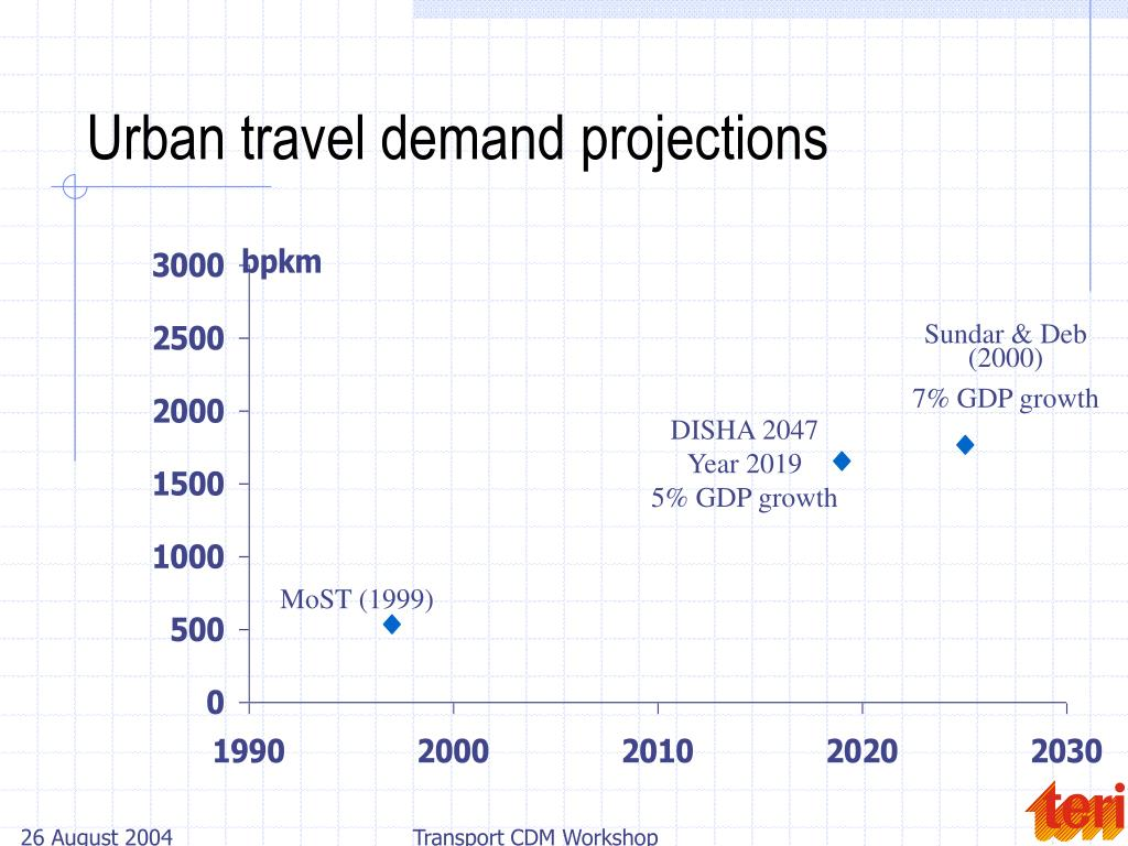 Urban travel demand projections
