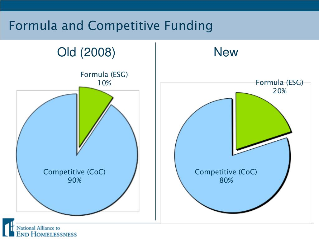 Formula and Competitive Funding