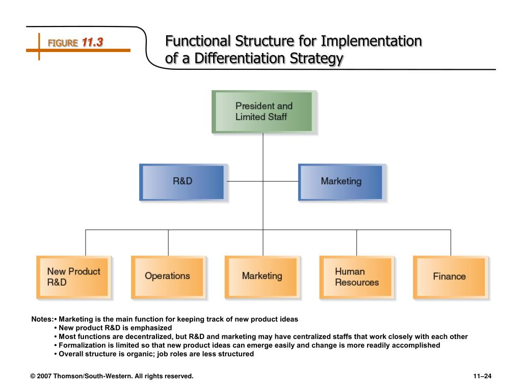 the functional structure Functional structurethe functional structure feature of starbucks coffee's organizational structure refers to grouping based on business function.