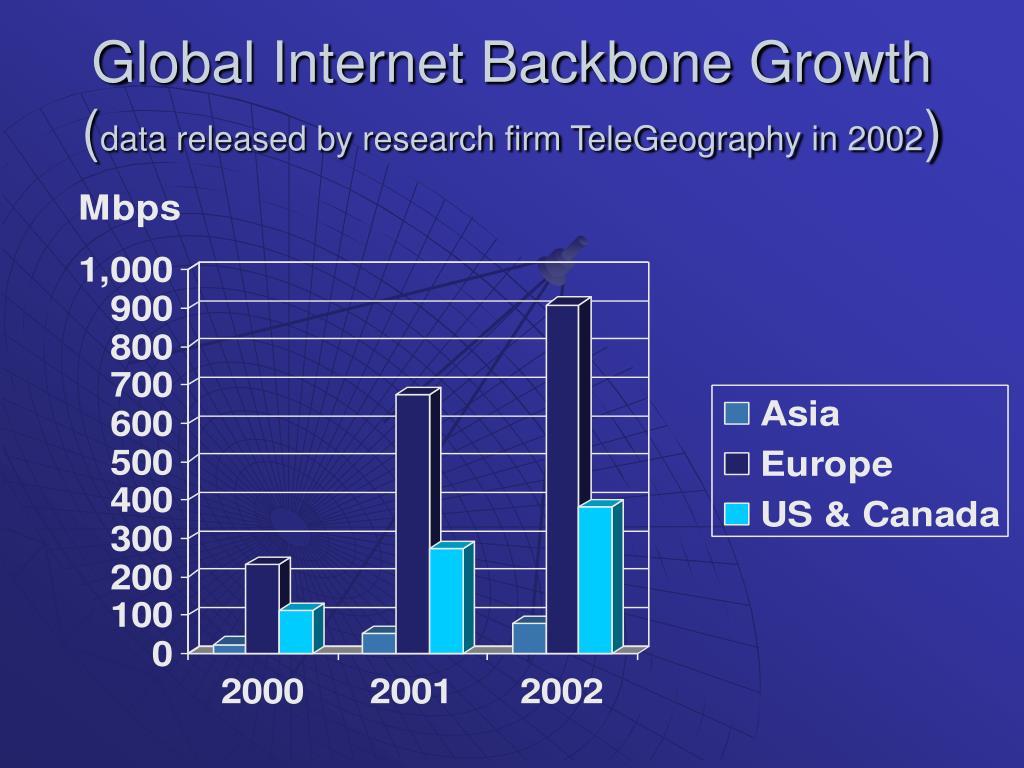 Global Internet Backbone Growth