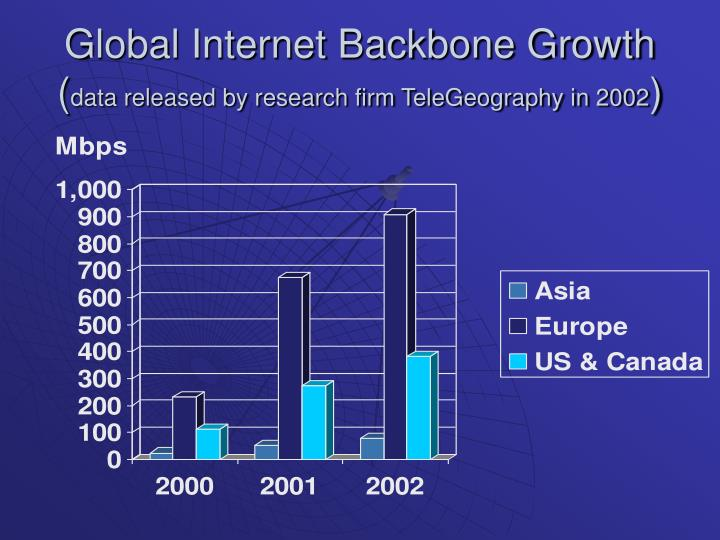 Global internet backbone growth data released by research firm telegeography in 2002
