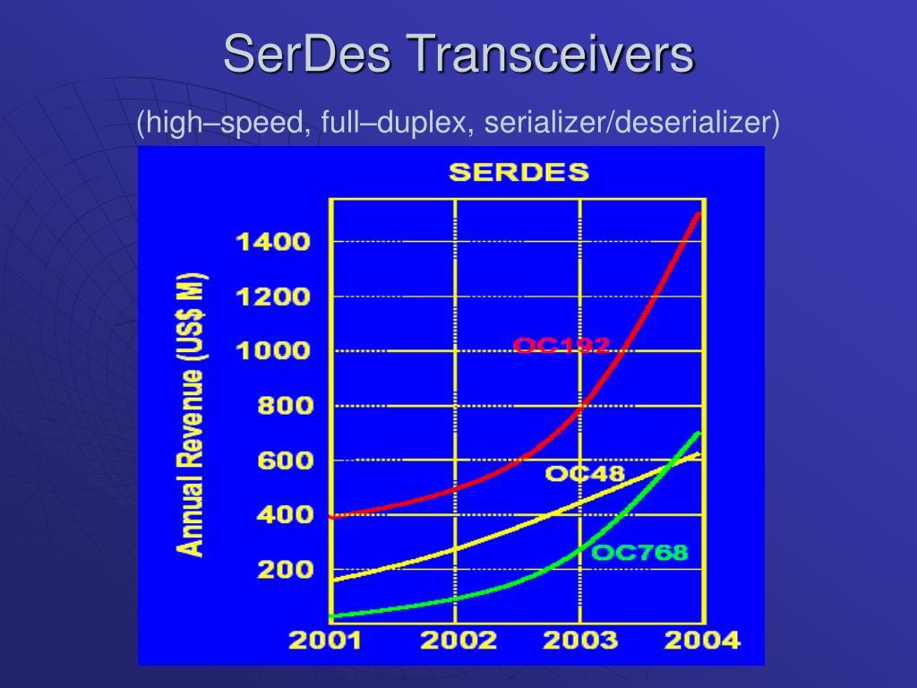 SerDes Transceivers