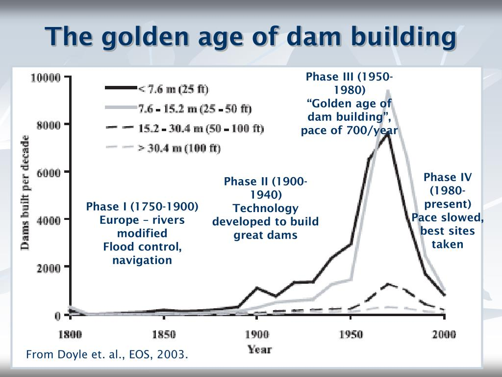 The golden age of dam building
