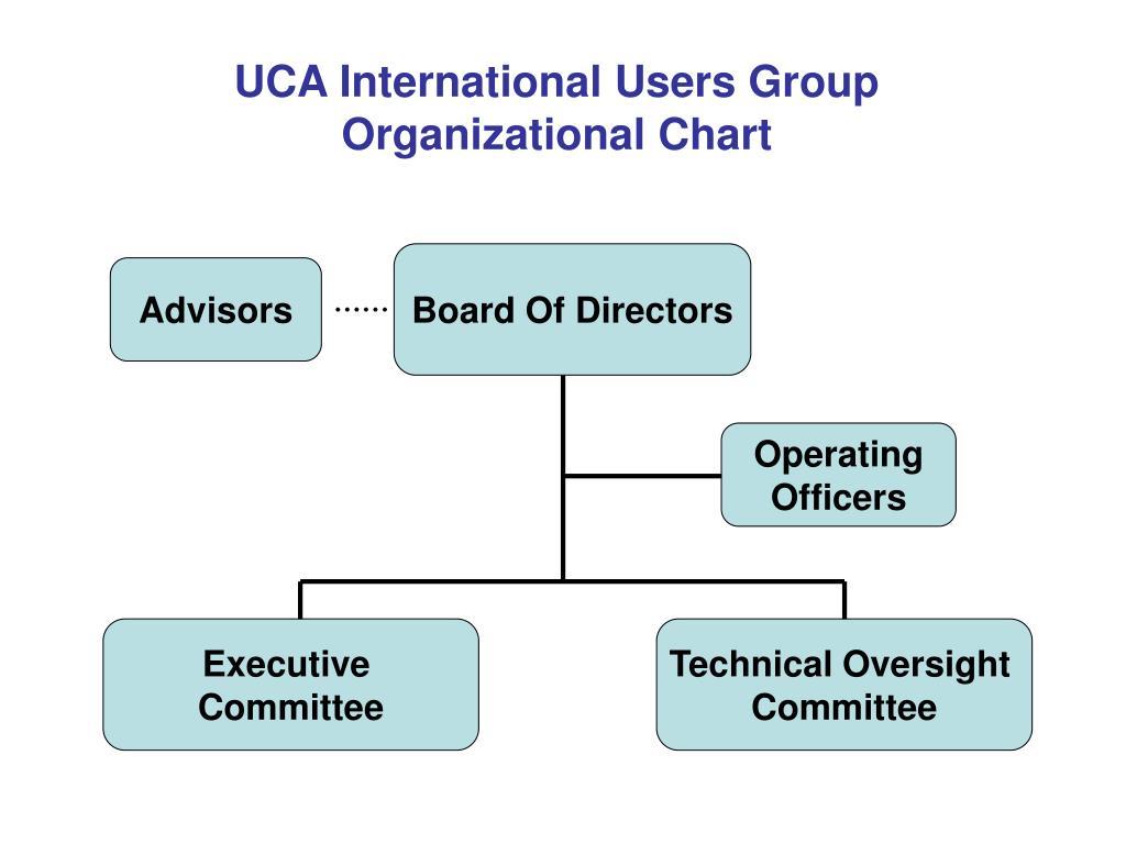 uca international users group organizational chart l.