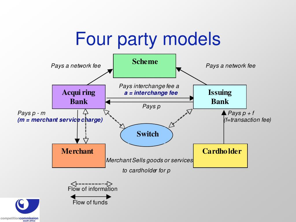 Four party models