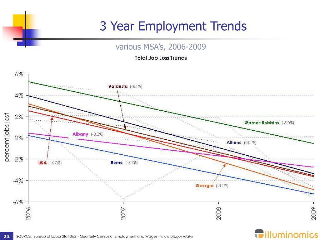 3 Year Employment Trends