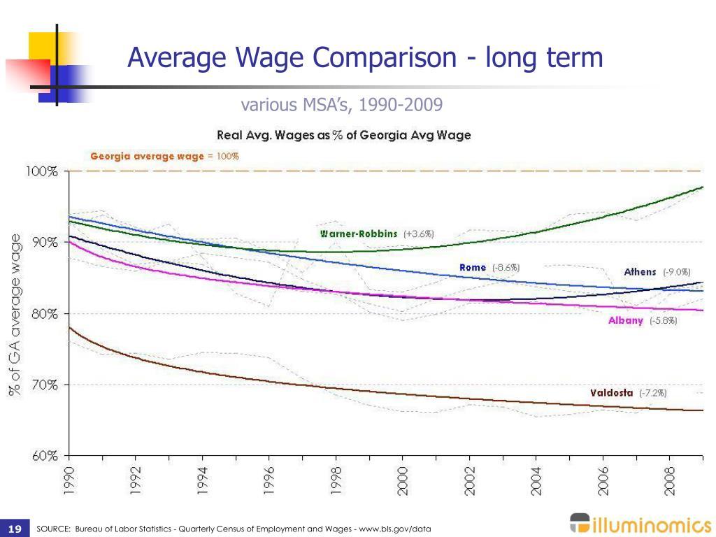 Average Wage Comparison - long term