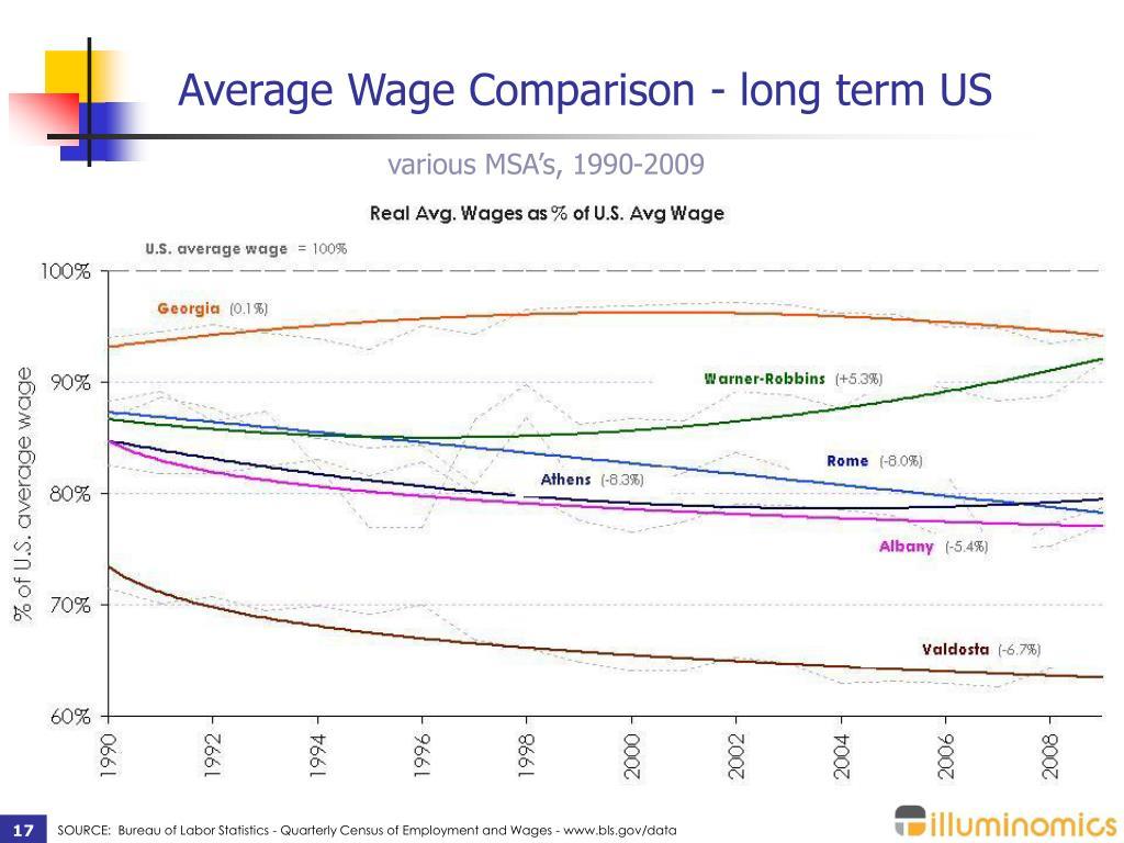 Average Wage Comparison - long term US