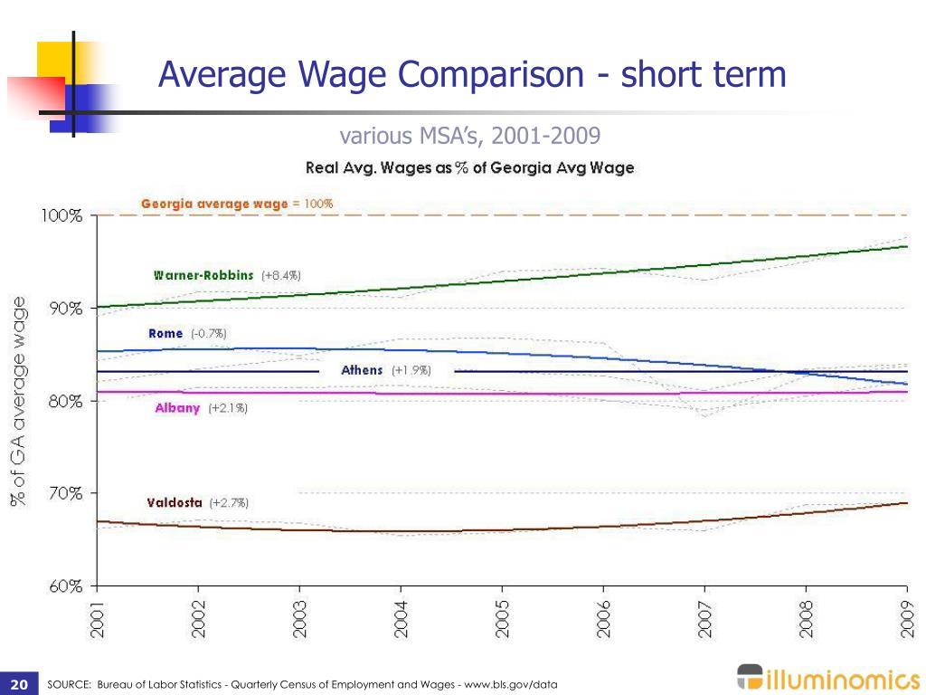 Average Wage Comparison - short term