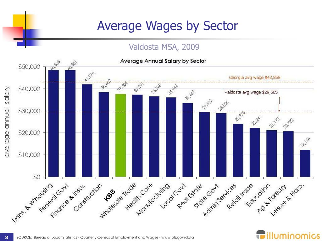 Average Wages by Sector