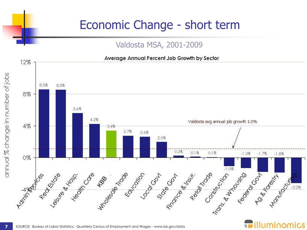 Economic Change - short term