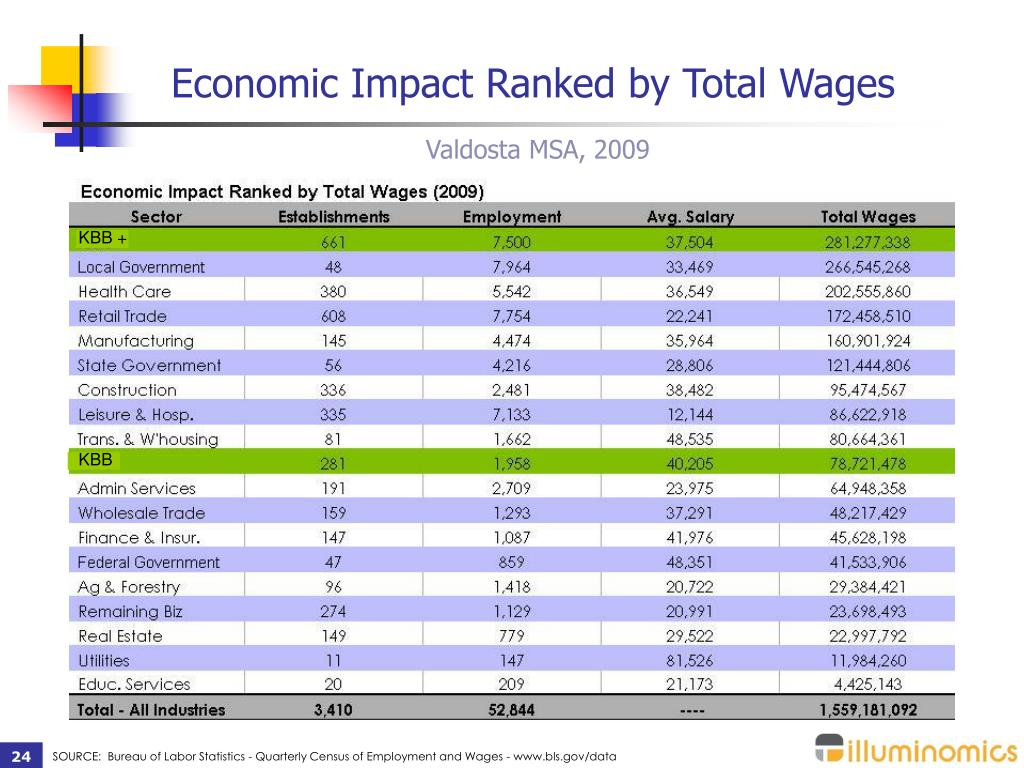 Economic Impact Ranked by Total Wages
