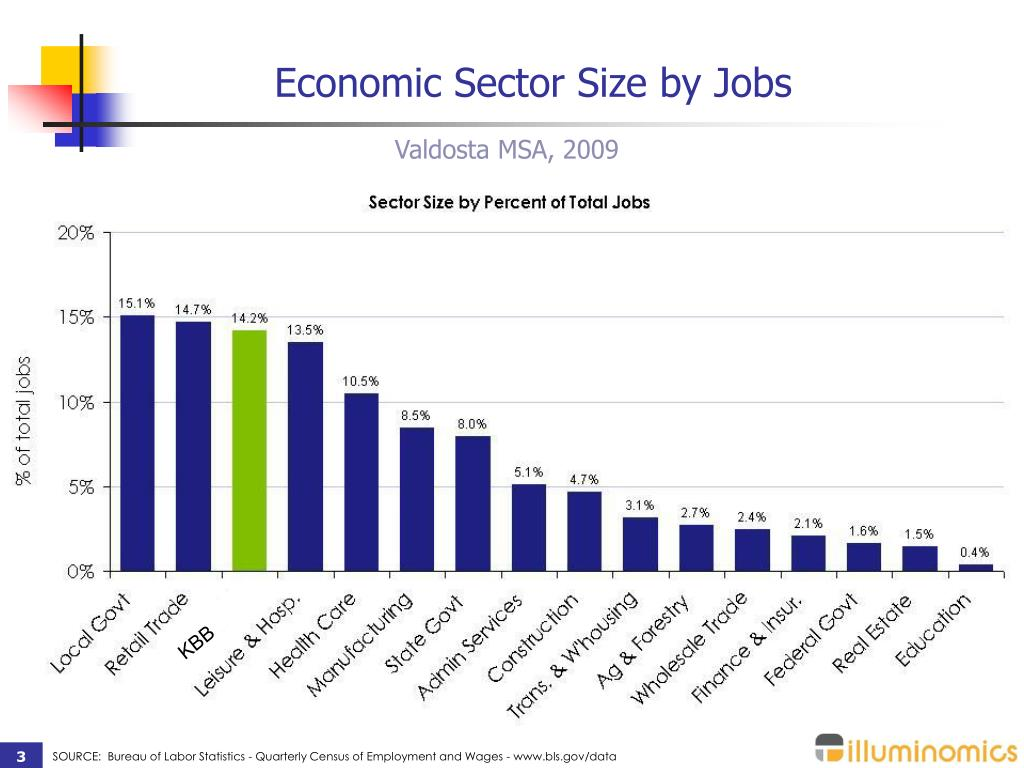 Economic Sector Size by Jobs