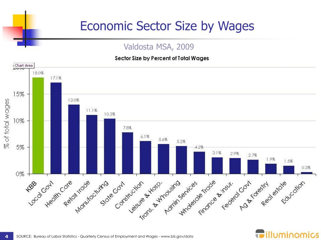 Economic Sector Size by Wages