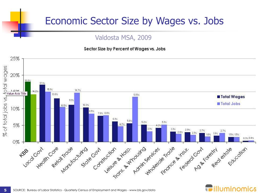 Economic Sector Size by Wages vs. Jobs