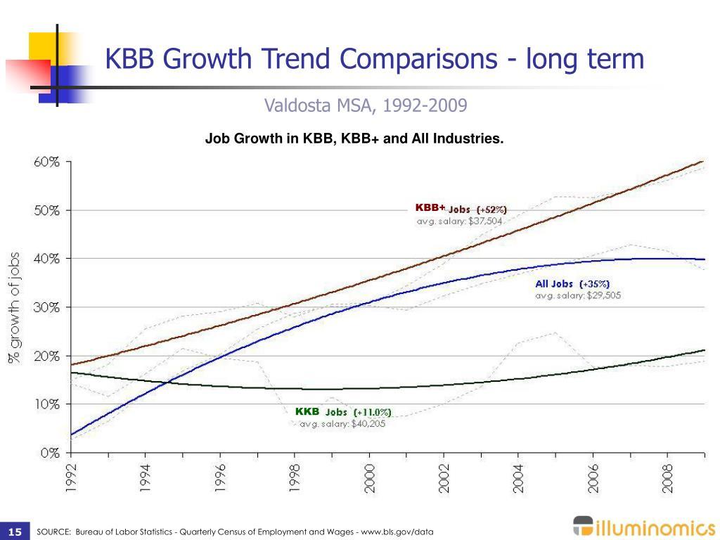 KBB Growth Trend Comparisons - long term