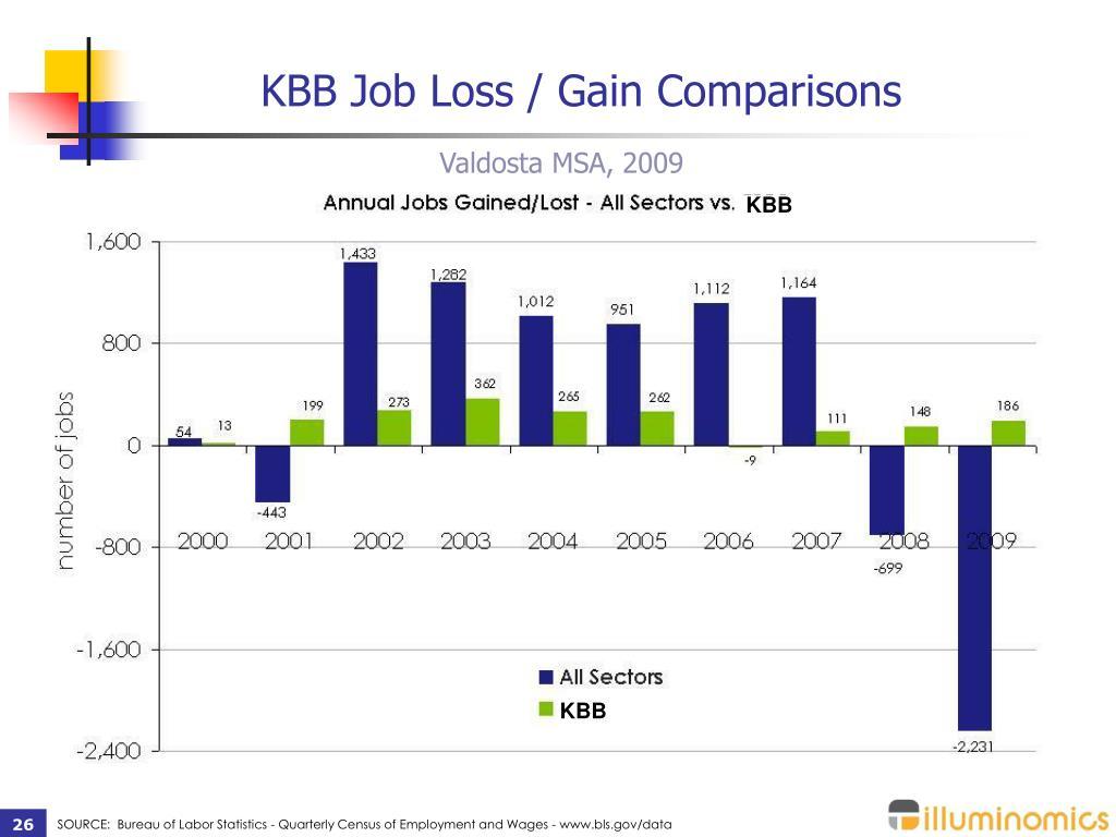 KBB Job Loss / Gain Comparisons