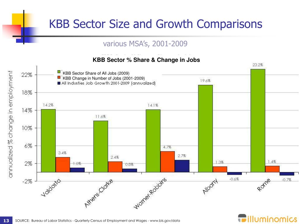 KBB Sector Size and Growth Comparisons