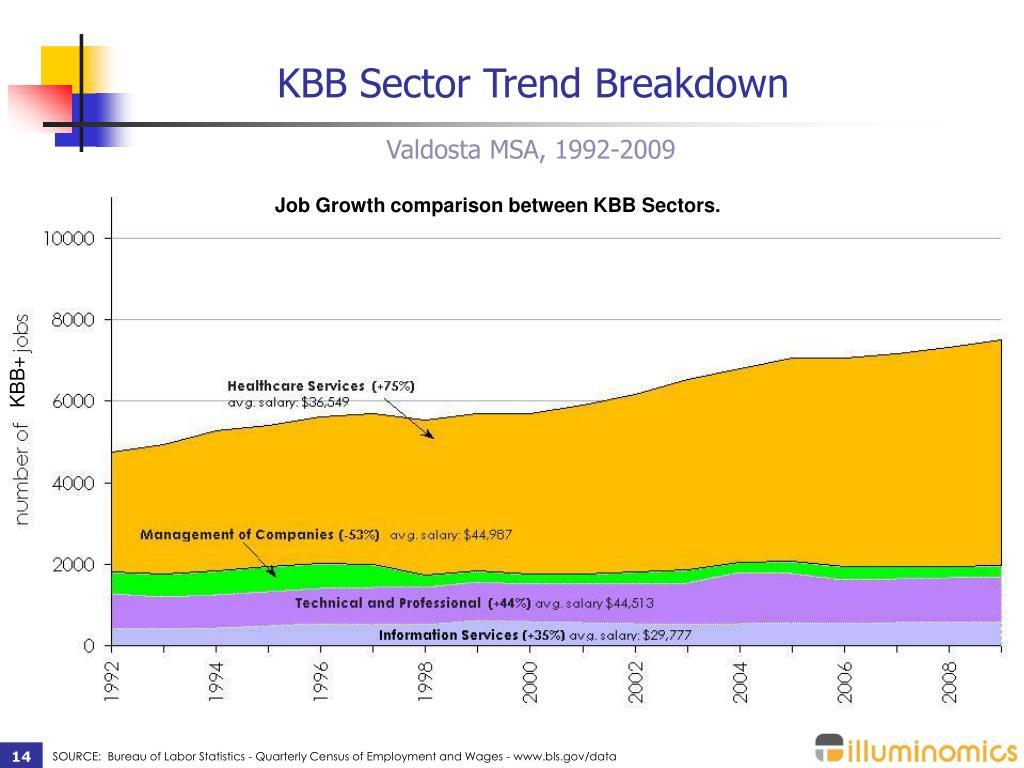 KBB Sector Trend Breakdown