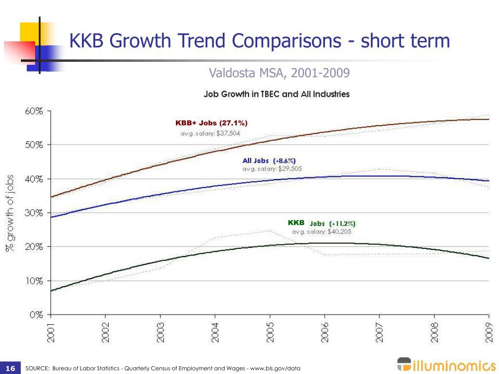 KKB Growth Trend Comparisons - short term