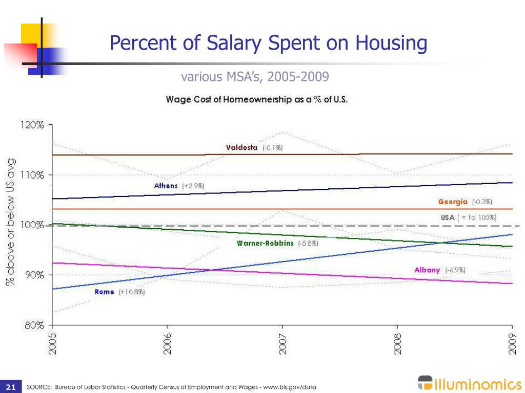 Percent of Salary Spent on Housing