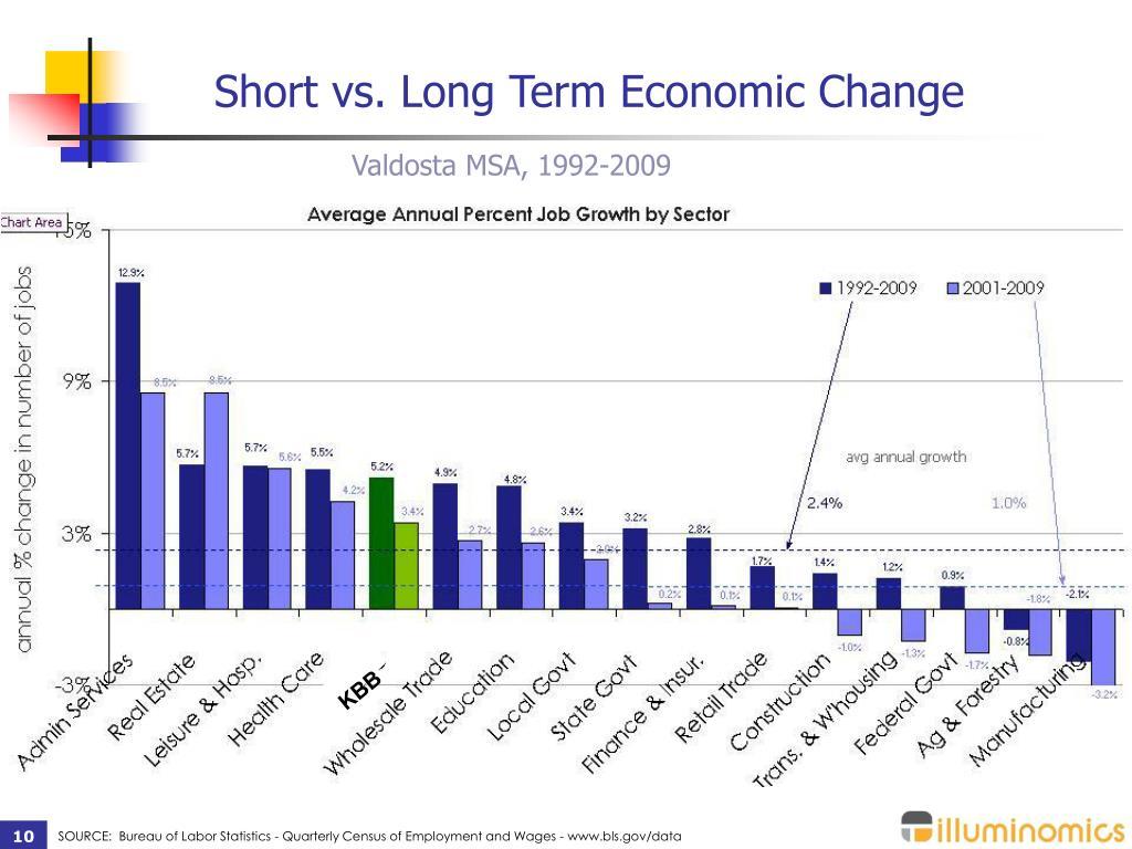 Short vs. Long Term Economic Change