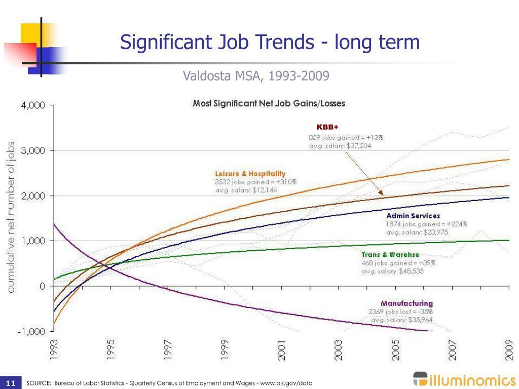 Significant Job Trends - long term