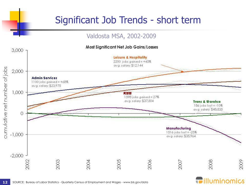 Significant Job Trends - short term