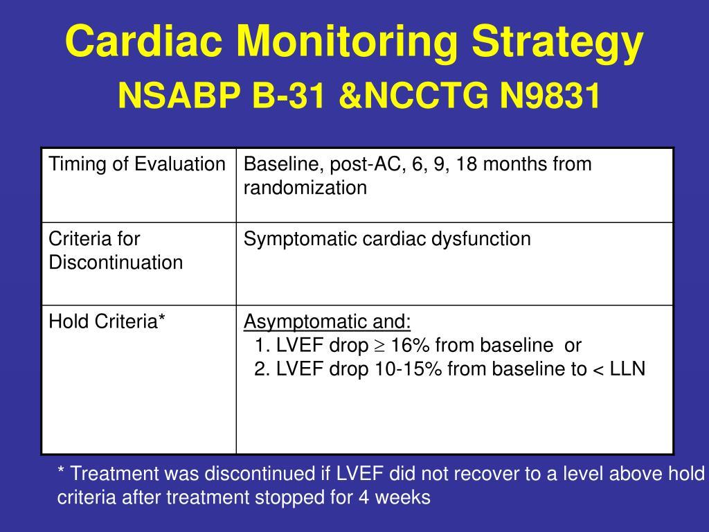 Cardiac Monitoring Strategy