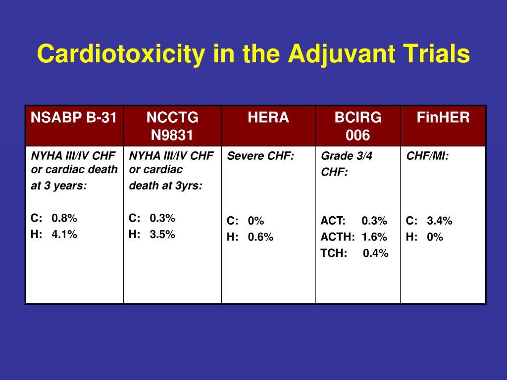 Cardiotoxicity in the Adjuvant Trials