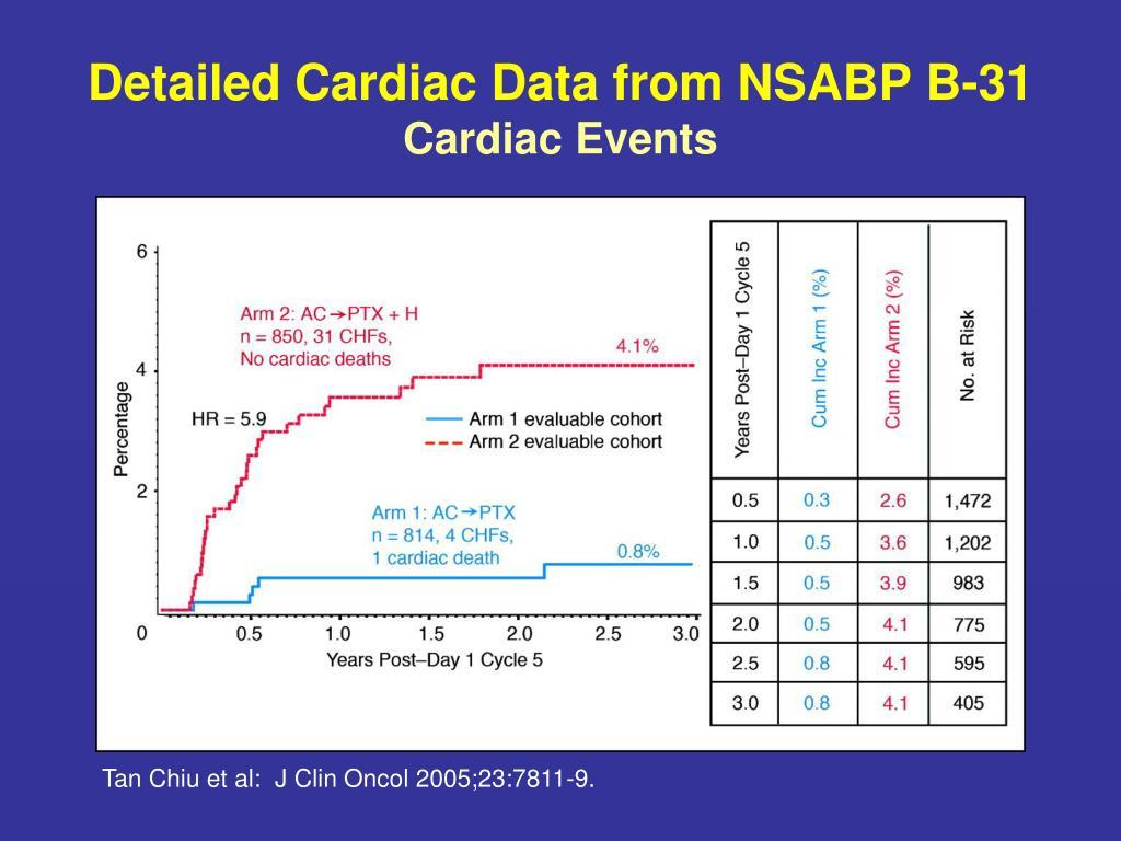 Detailed Cardiac Data from NSABP B-31