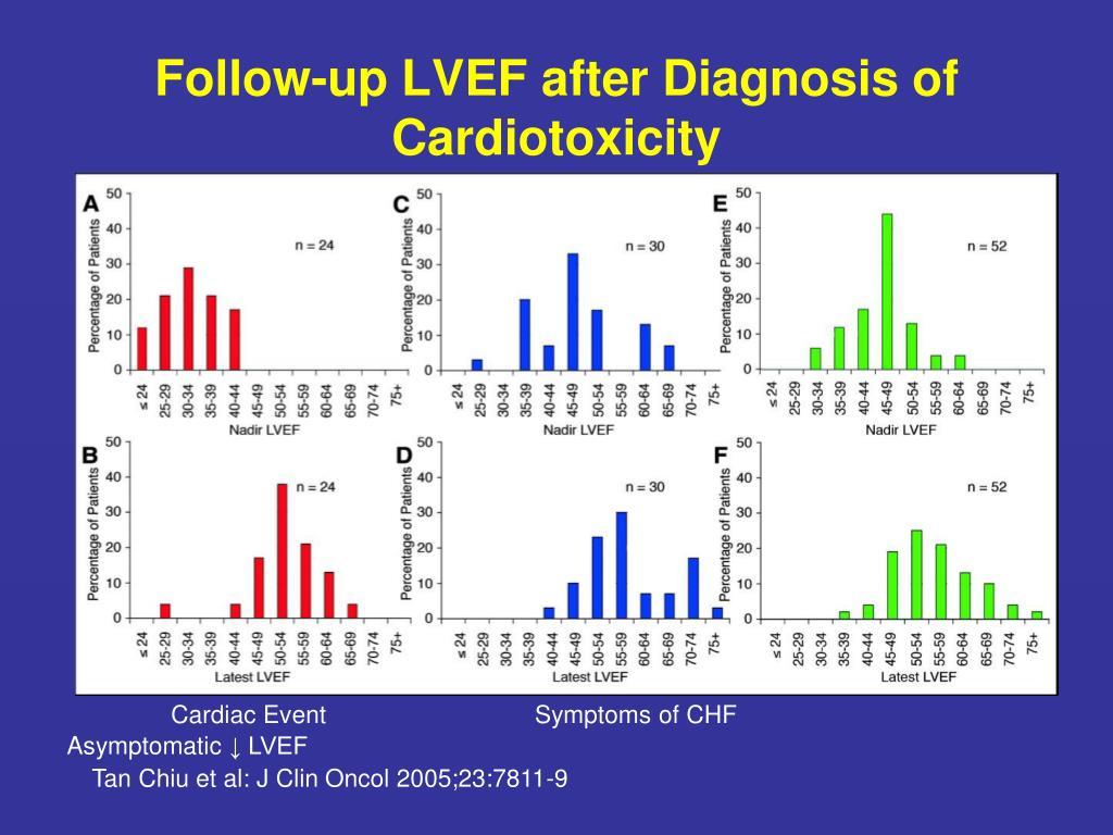 Follow-up LVEF after Diagnosis of Cardiotoxicity