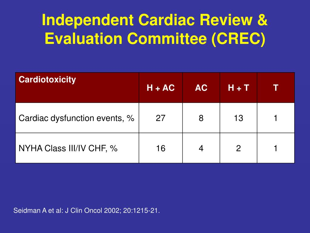 Independent Cardiac Review & Evaluation Committee (CREC)